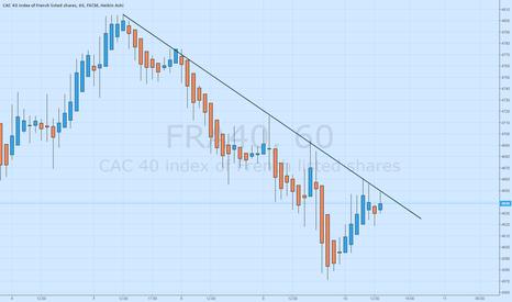 FRA40: The CAC40 Tests Trendline Resistance at 4,650