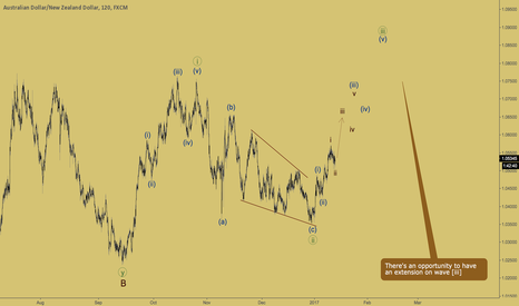 AUDNZD: AUDNZD - wave iii of (iii) is about to start