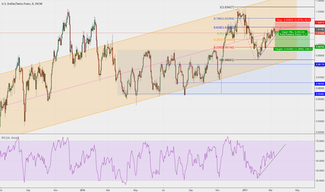 USDCHF: USDCHF pending breakout