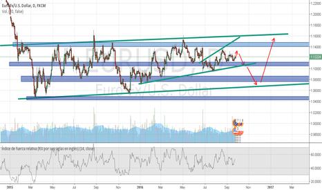 EURUSD: el euro usd puede irse a la alza