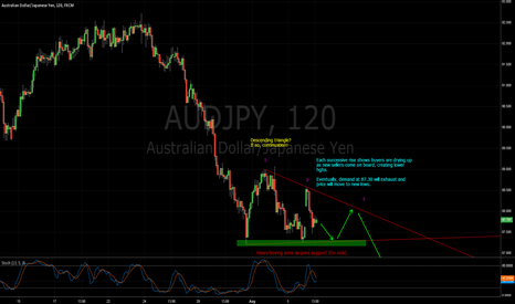 AUDJPY: AUDJPY - Descending triangle