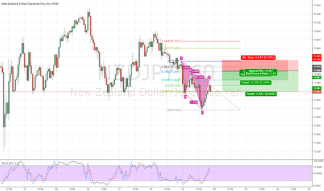 NZDJPY: Cyper pattern on NZDJPY