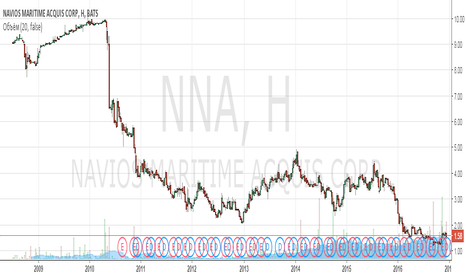 NNA: Анализ компании Navios Maritime Acquisition Corporation