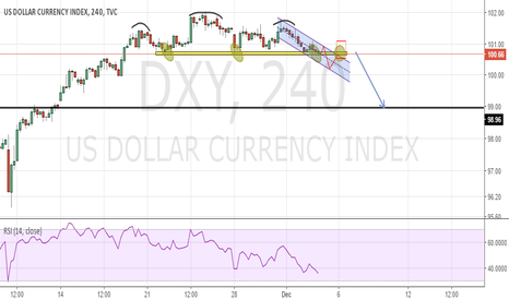 DXY: DXY - Reversal or retracement?
