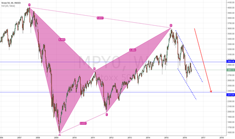 MPY0: Bearish BAT Stoxx, pointing to target 2