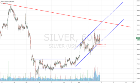 SILVER: Silver Strength?