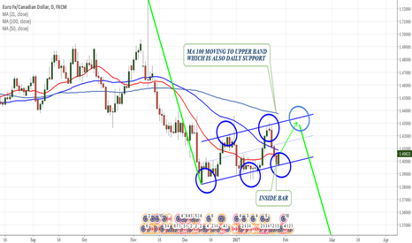 EURCAD: EURCAD FLAG pattern needs one more touch
