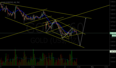 GOLD: waiting for breakout