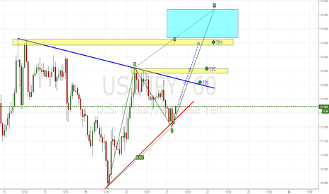 USDJPY: BULL TREND CONTINUING+POSSIBLE TARGETS+PROJECTION PATRON AB=CD
