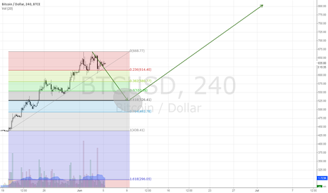 BTCUSD: Bitcoin's pull back on 4H Chart