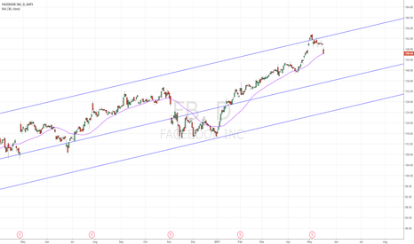 FB: At 30 day MA just like April 17