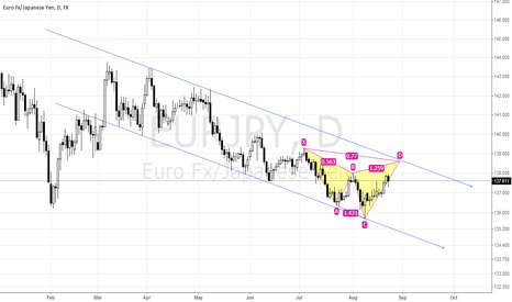 EURJPY: EURJPY! EMERGING BEARISH CYPHER!