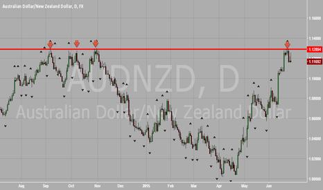 AUDNZD: AUD vs NZD Testing Prior Resistance