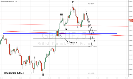 GBPCHF: Retest of Breakout Level Due