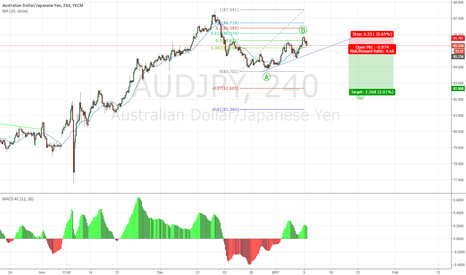 AUDJPY: The C wave down