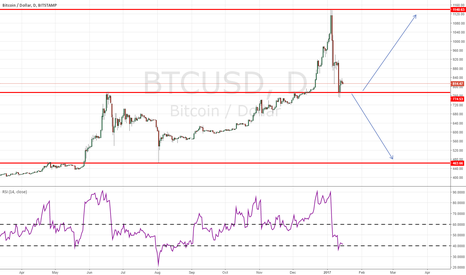 BTCUSD: new investment instrument