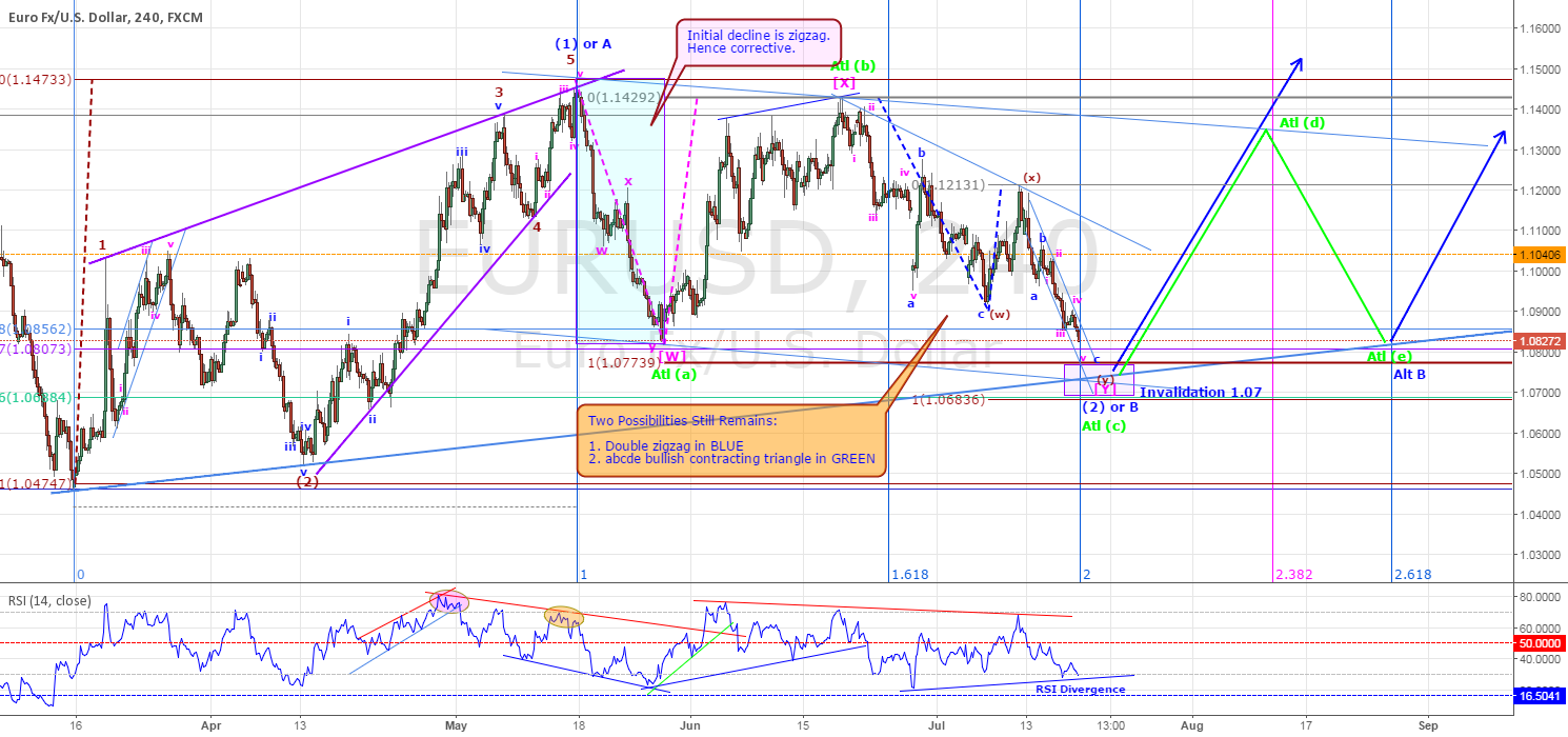 EURUSD - MIGHT BE ABOUT RESUME IT