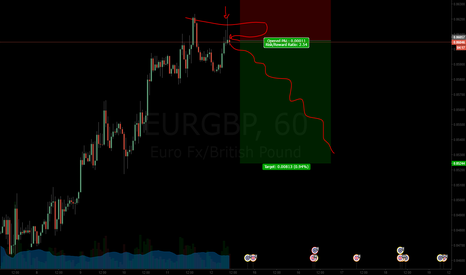 EURGBP: M pattern is Imminent! the SELL we all been waiting for starts