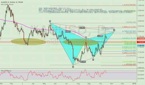 XAUUSD: LONG AT 1159-1160 POSTION