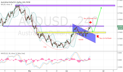 AUDUSD: AUDUSD - CUP & HANDLE PATTERN