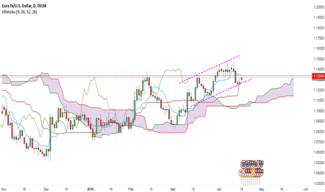 EURUSD: Euro set for up ride after a small correction move.