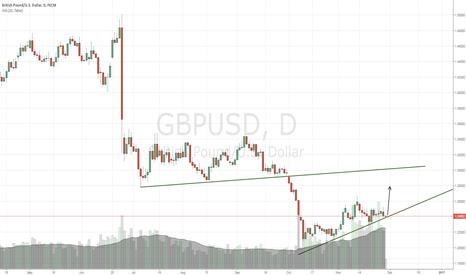 GBPUSD: GBP Cant break its trendline ?