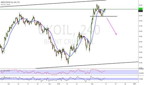 UKOIL: crude oil short