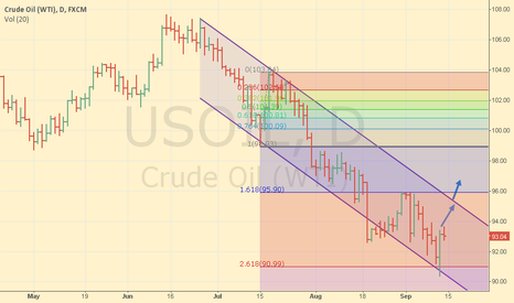 USOIL: Corrective bounce ahead