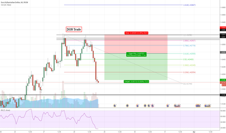 EURAUD: Potential Double Top and 2618 Trade