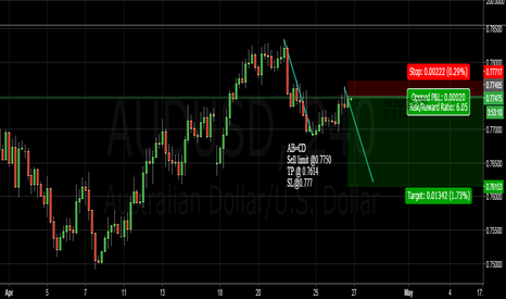 AUDUSD: AUDUSD POTENTIAL AB=CD SHORT