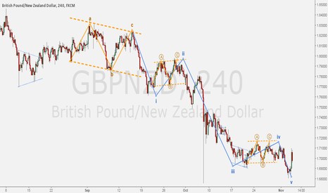 GBPNZD: GBPNZD - Wave count for daily.