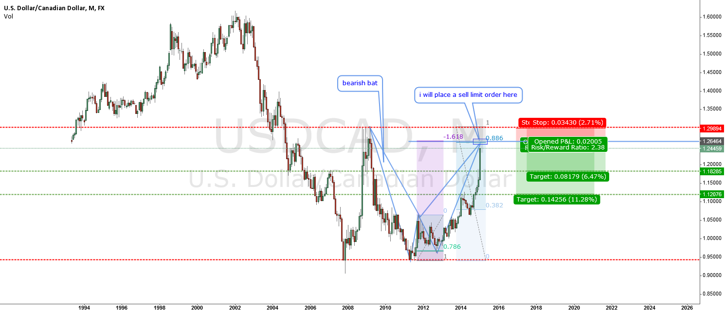 USDCAD-bullish fest is about to end