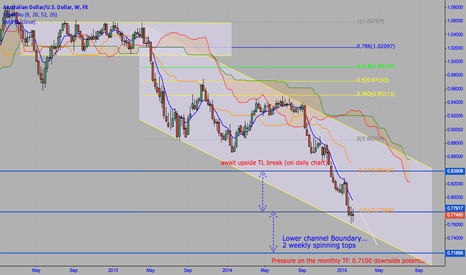 AUDUSD: AUD/USD WEEKLY IMPORTANT LEVEL