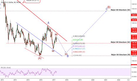 XAUUSD: Gold: At A Critical Decision Point! Possible BIG Move Coming!