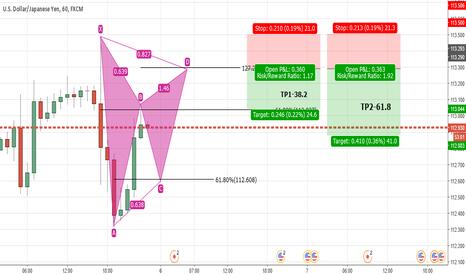 USDJPY: UJ Potential Pattern Formation and Short trade Idea