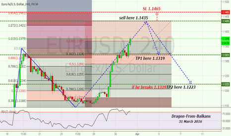 EURUSD: Sell from the levels 1.1435 !!!