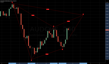 AUDCHF: Bat or Gartley?