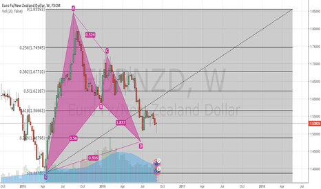 EURNZD: what do you think