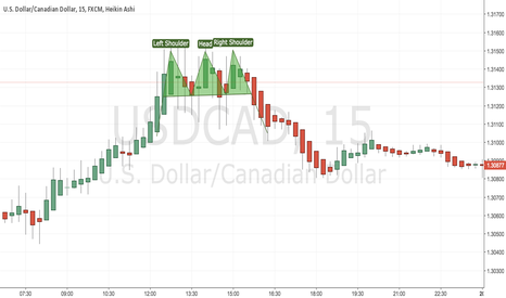 USDCAD: HEALD & SHOULDERS- PATTERN