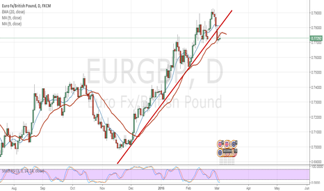 EURGBP: EURGBP short after broken trendline