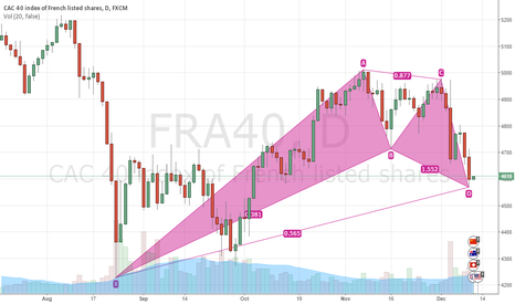FRA40: Bullish on CAC40, Daily