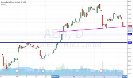 AEM: Mining For Gold Miners, Agnico Eagle Mines Ltd (USA)(NYSE:AEM)