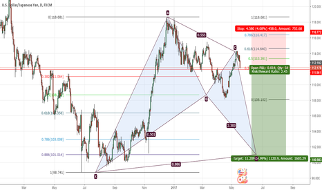 USDJPY: if you are brave enough 1120 PIPS on a batpattern formation