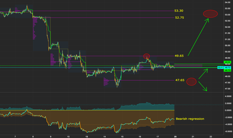 CL1!: Oil Outlook 19/3