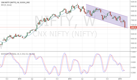 NIFTY: niftyat support