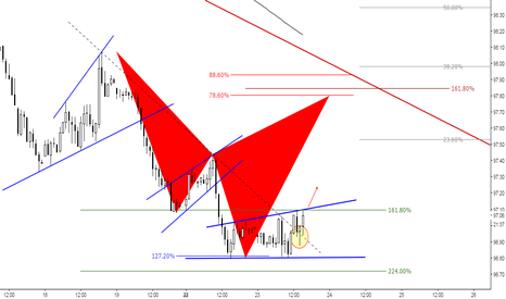 DXY: (1H) Time to release the bulls! Or not!