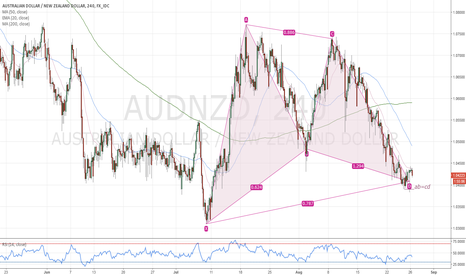 AUDNZD: AUDNZD bullish Gartley