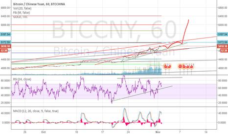 BTCCNY: Bitcoin - Election day moon