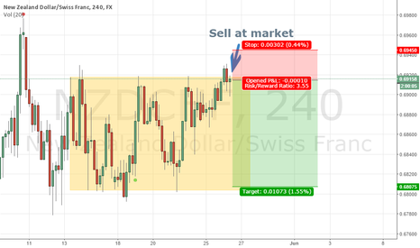 NZDCHF: False consolidation break out - return to the BOX