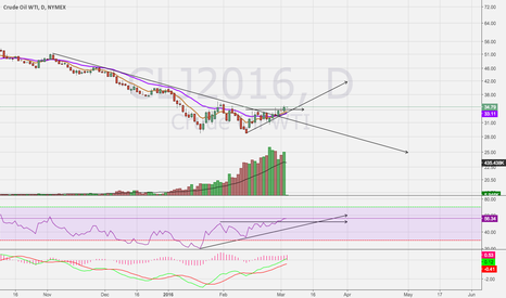 CLJ2016: $USO Looking Like A Reversal